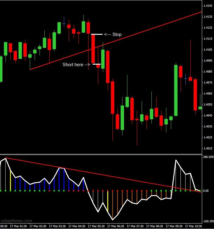 Divergence trading forex factory